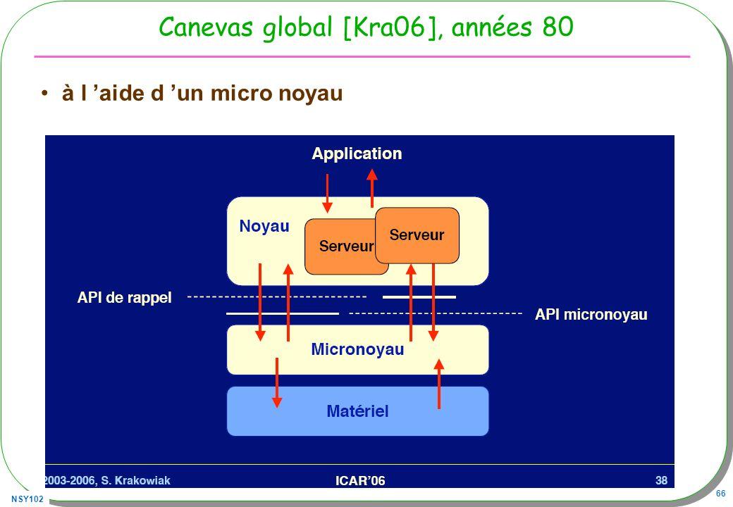Canevas global [Kra06], années 80